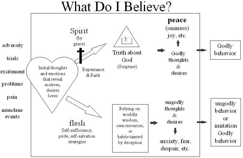 Living What We Believe